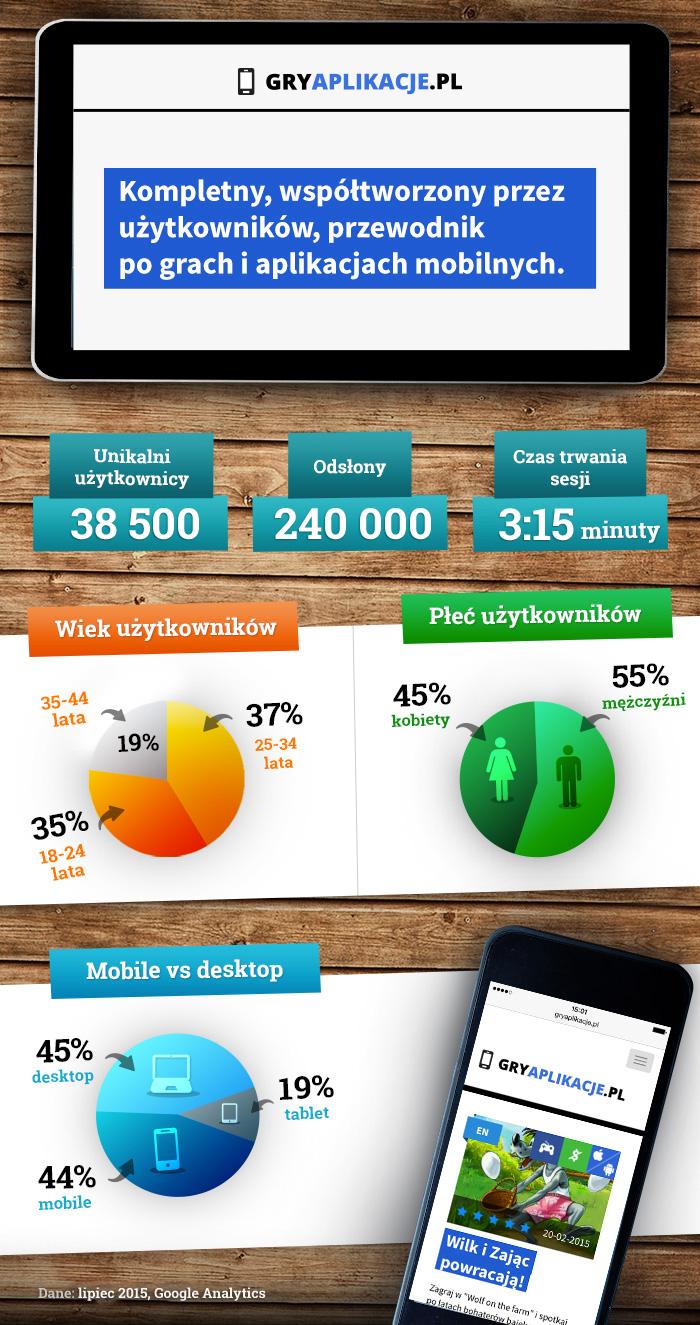 statystyki portalu gryaplikacje.pl